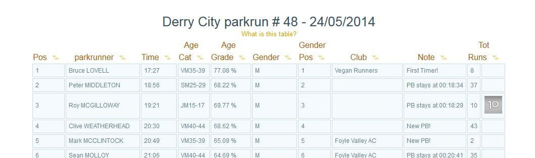 Derry City parkrun win