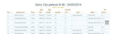 Parkrun 1st, Mixed Team 1st